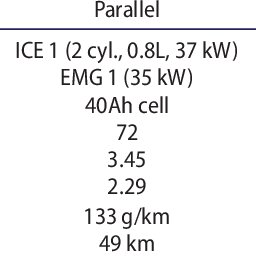 Operating points of ICE on the Brake Specific Fuel
