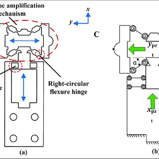 Experimental system of the designed linear actuator: (a