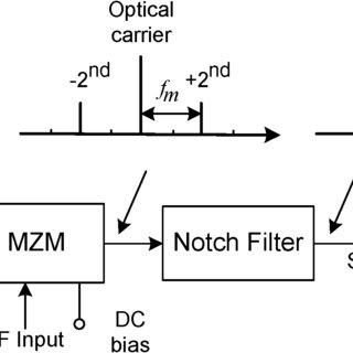 (PDF) Microwave Photonics