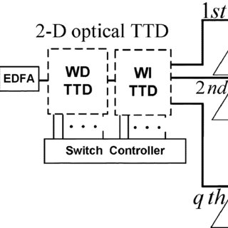 (PDF) A Two-Dimensional Optical True Time-Delay Beamformer