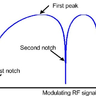 Magnitude frequency response of a two-tap microwave delay