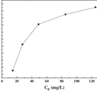 XPS wide scan spectra of (a) PAN nanofibers, (b) PAN