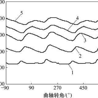 Pressure fluctuations of engine exhaust gas at different