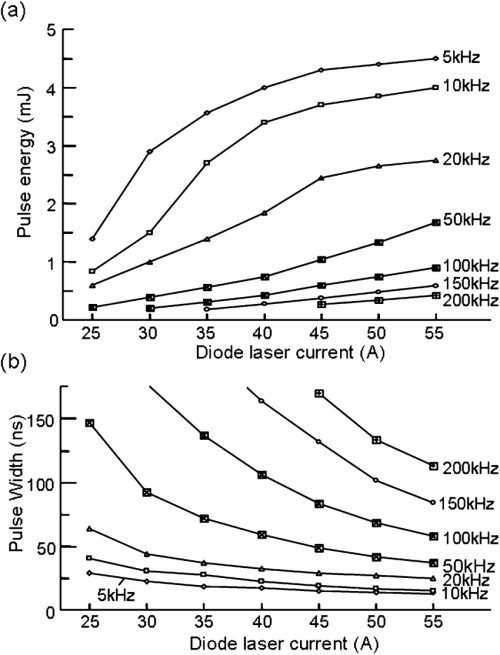 small resolution of  a q switched laser pulse energy characteristics b pulsewidth