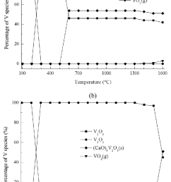 equilibrium composition for v species in atmosphere a and b fig 2 equilibrium [ 753 x 1195 Pixel ]
