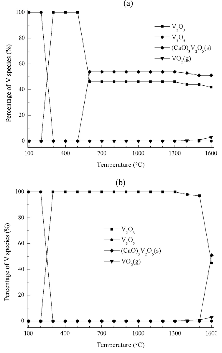 hight resolution of equilibrium composition for v species in atmosphere a and b fig 2 equilibrium