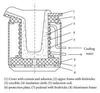 Schematic diagram of electric induction furnace