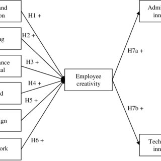 (PDF) Does HRM Facilitate Employee Creativity and