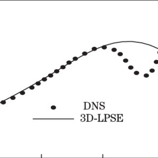 (PDF) Linear spatial instability analysis in 3D boundary