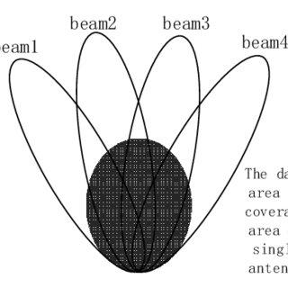 (PDF) Adaptive Beam Switching Control Algorithm for UHF