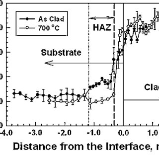 The residual stress (r) and hardness in Stellite 6 clad
