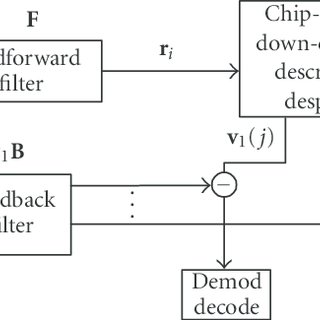 Block diagram of per-Walsh code joint detection