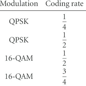 (PDF) Receivers and CQI measures for MIMO-CDMA systems in