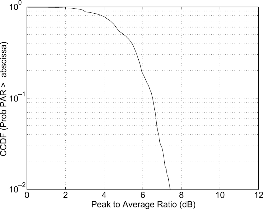 Peak to average power ratio at the transmitter for P = 16