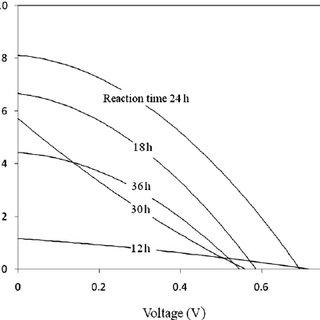 (PDF) Polymer electrolyte based on polyethylene glycol for