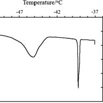 Mercury intrusion and extrusion curves for porosimetry