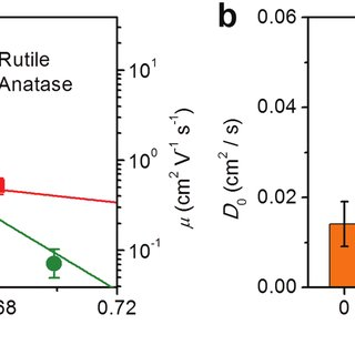 Temperature-dependent diffusion coefficient of electrons