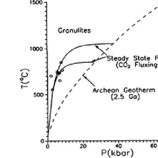 (PDF) Modelling of Magmatic and Allied Processes