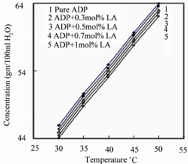 Solubility curve of pure and L-alanine doped ADP