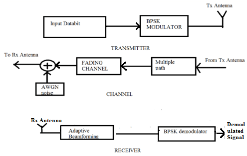 Block Diagram of BPSK Fading Channel V. RESULTS AND