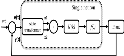 Schematic diagram of single neuron PI controller