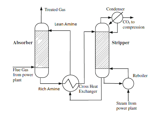 Simplified process flow diagram of chemical absorption