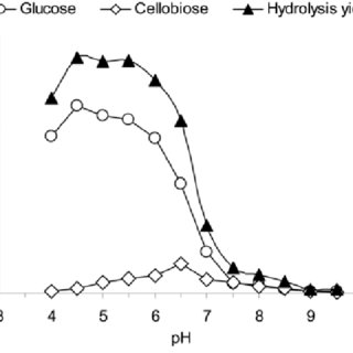 (PDF) Effect of calcium carbonate in waste office paper on