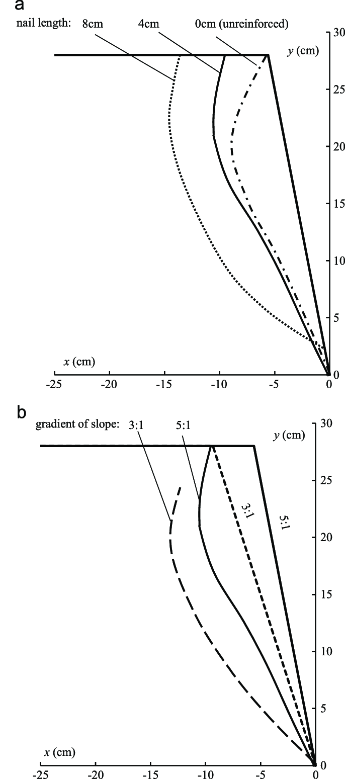 Slip surfaces of slope in different self-weight loading