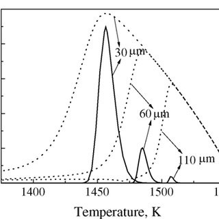 The phase diagram of Cu-Fe alloy. The dashed curve under