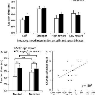 (PDF) Negative mood disrupts self and reward biases in