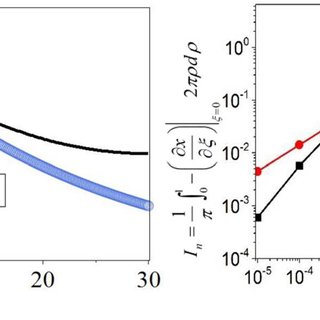 (PDF) A Finite Length Cylinder Model for Mixed Oxide-Ion