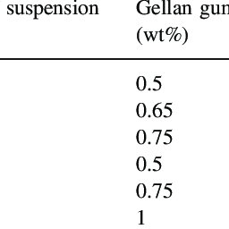 (PDF) Gelcasting of alumina suspension using gellan gum as