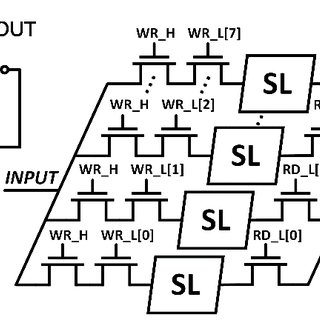 shows the 64-bit local memory architecture. It consists of