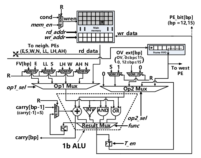 The PE circuit schematic. It consists of a 1-bit ALU, one