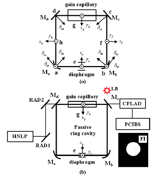 a) Schematic diagram of square ring resonator and (b