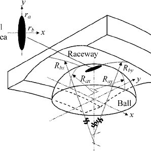 Geometry of a ball bearing outer raceway and ball in
