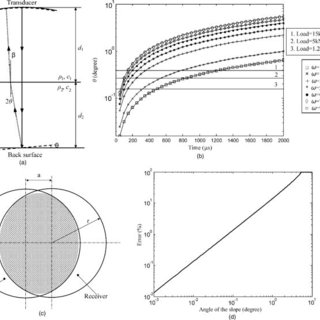 (PDF) Acoustic measurement of lubricant-film thickness