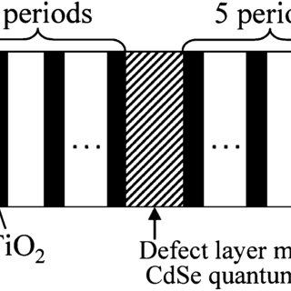 Transmission spectrum of 1-D PC with a defect layer (solid