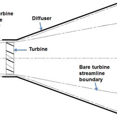 Streamline through a turbine in open flow and with a