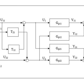 Block diagram of close loop multivariable system with