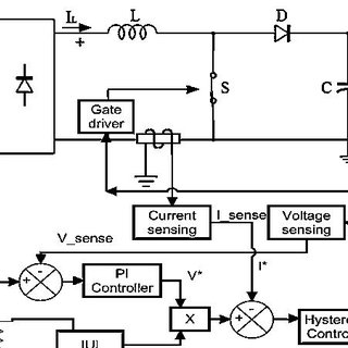 (A) Schematic of Closed loop control for PFC boost