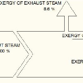 Simplified process flow diagram of the coal-fired power