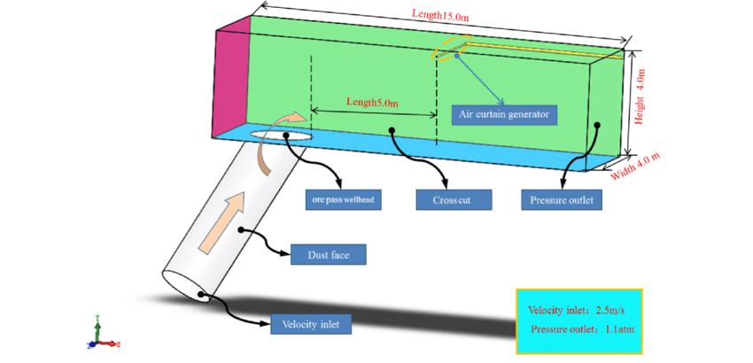 high pressure air curtain dust filter