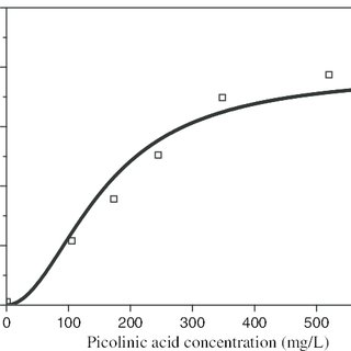 (PDF) Control of Adhesion Force Between Ceria Particles