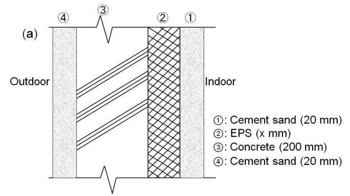 Cross-sectional view of two kinds of exterior wall