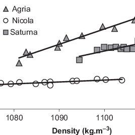 (PDF) Blahovec, J., Hejlová, A.: Simple kinetic models of