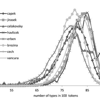 (PDF) Vocabulary Richness Measure in Genres