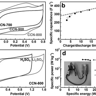 (PDF) Conductive Carbon Nitride for Excellent Energy Storage
