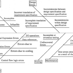 Lean Six Sigma Cause And Effect Diagram Template Wiring Of A Car S Electrical Circuit Fishbone For Software Defects Download Scientific