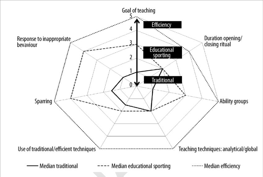 martial arts diagram kidde smoke detector wiring the median score of three groups teachers for all dimensions tama